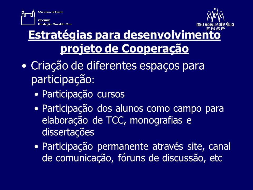 Estratégias para desenvolvimento projeto de Cooperação Criação de diferentes espaços para participação : Participação cursos Participação dos alunos c