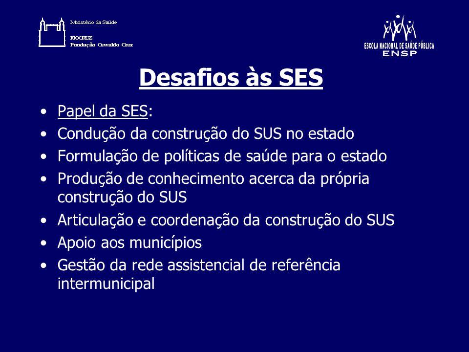 Desafios às SES Papel da SES: Condução da construção do SUS no estado Formulação de políticas de saúde para o estado Produção de conhecimento acerca d