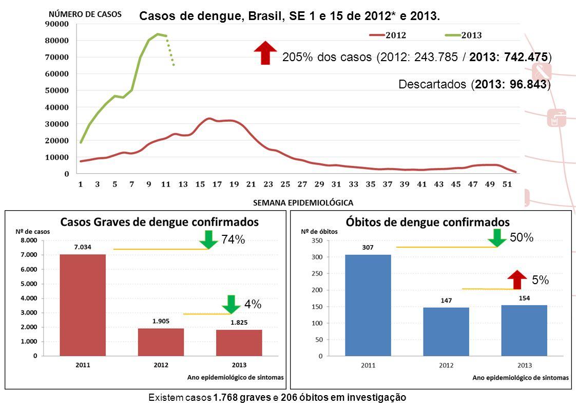 Situação Epidemiológica da Dengue – Brasil Casos e incidência - SE 1 e 15 de 2012* e 2013.