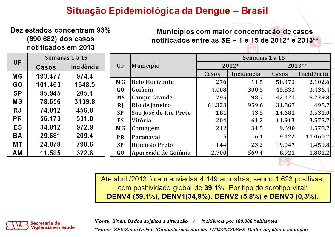 *Fonte: Sinan. Dados sujeitos a alteração / Incidência por 100.000 habitantes **Fonte: SES/Sinan Online (Consulta realizada em 17/04/2013)/SES. Dados