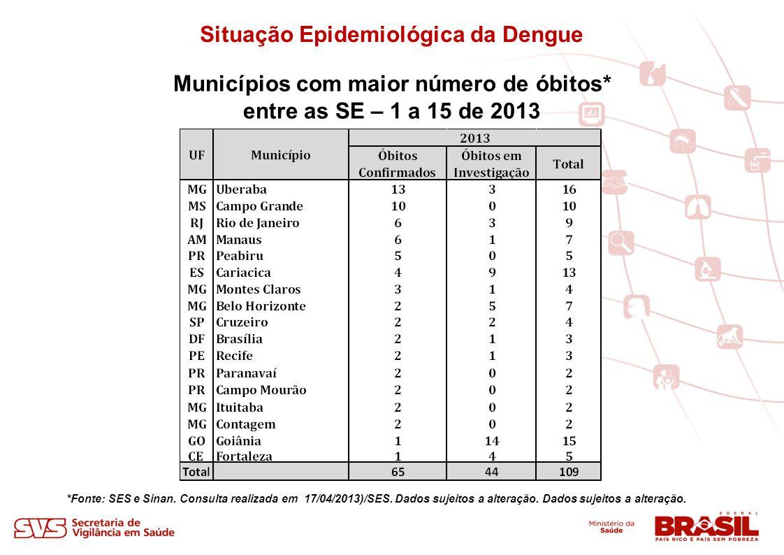 Situação Epidemiológica da Dengue Municípios com maior número de óbitos* entre as SE – 1 a 15 de 2013 *Fonte: SES e Sinan. Consulta realizada em 17/04