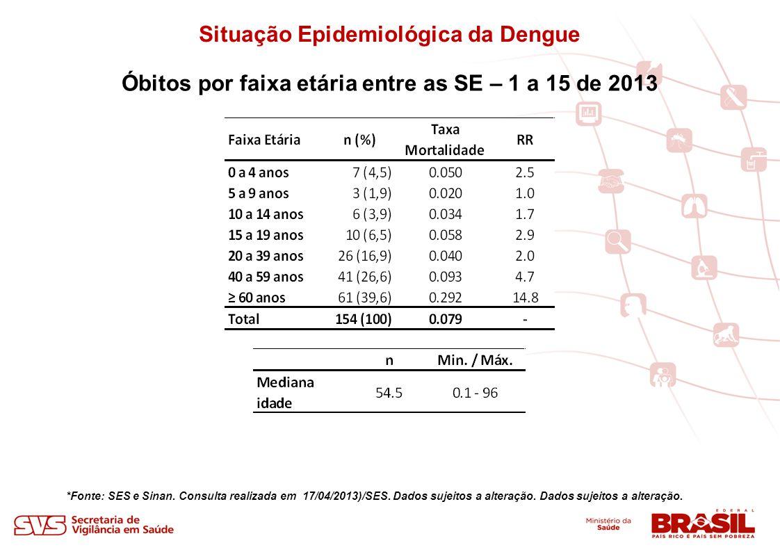 Situação Epidemiológica da Dengue Óbitos por faixa etária entre as SE – 1 a 15 de 2013 *Fonte: SES e Sinan. Consulta realizada em 17/04/2013)/SES. Dad