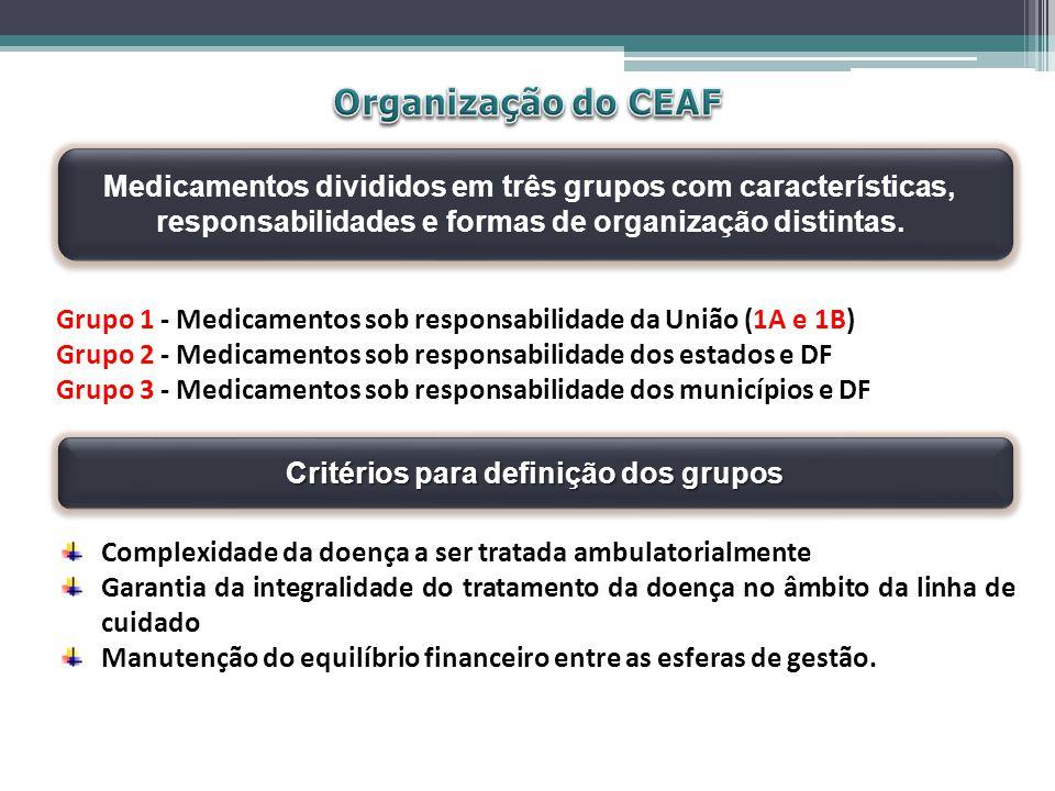 Grupo 1 - Medicamentos sob responsabilidade da União (1A e 1B) Grupo 2 - Medicamentos sob responsabilidade dos estados e DF Grupo 3 - Medicamentos sob