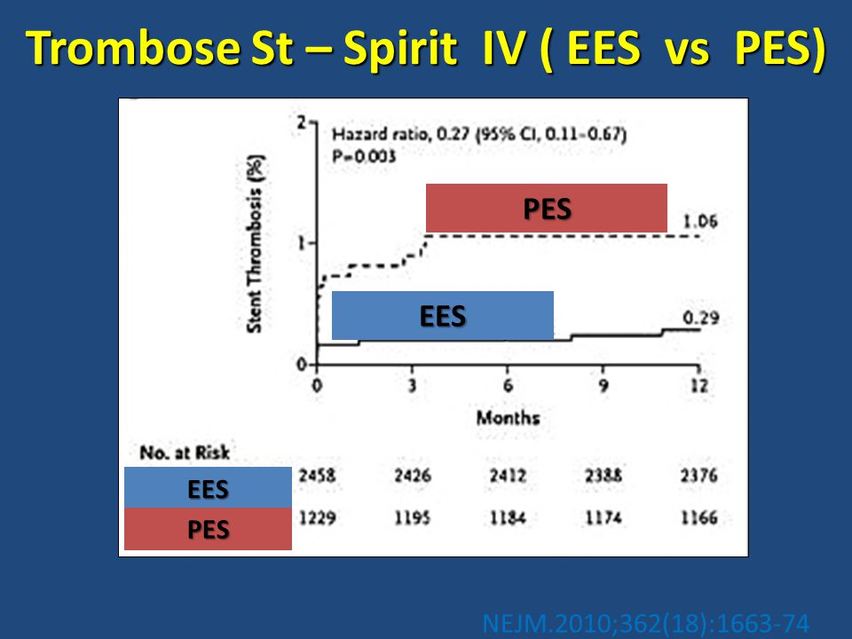 PES EES EES PES Trombose St – Spirit IV ( EES vs PES) NEJM.2010;362(18):1663-74