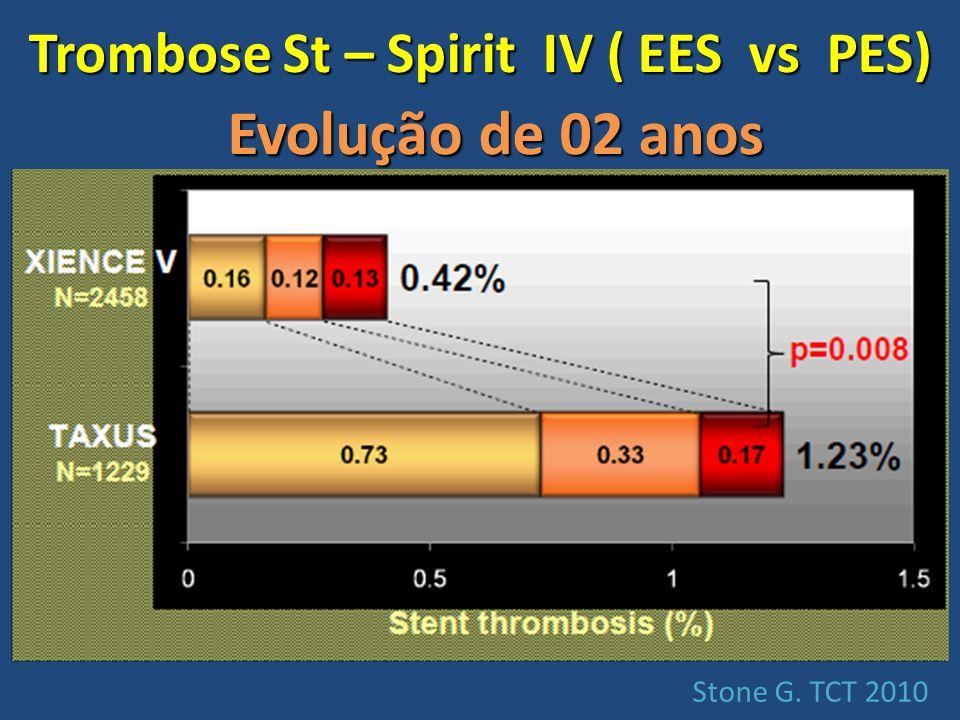 Stone G. TCT 2010 Evolução de 02 anos Trombose St – Spirit IV ( EES vs PES)