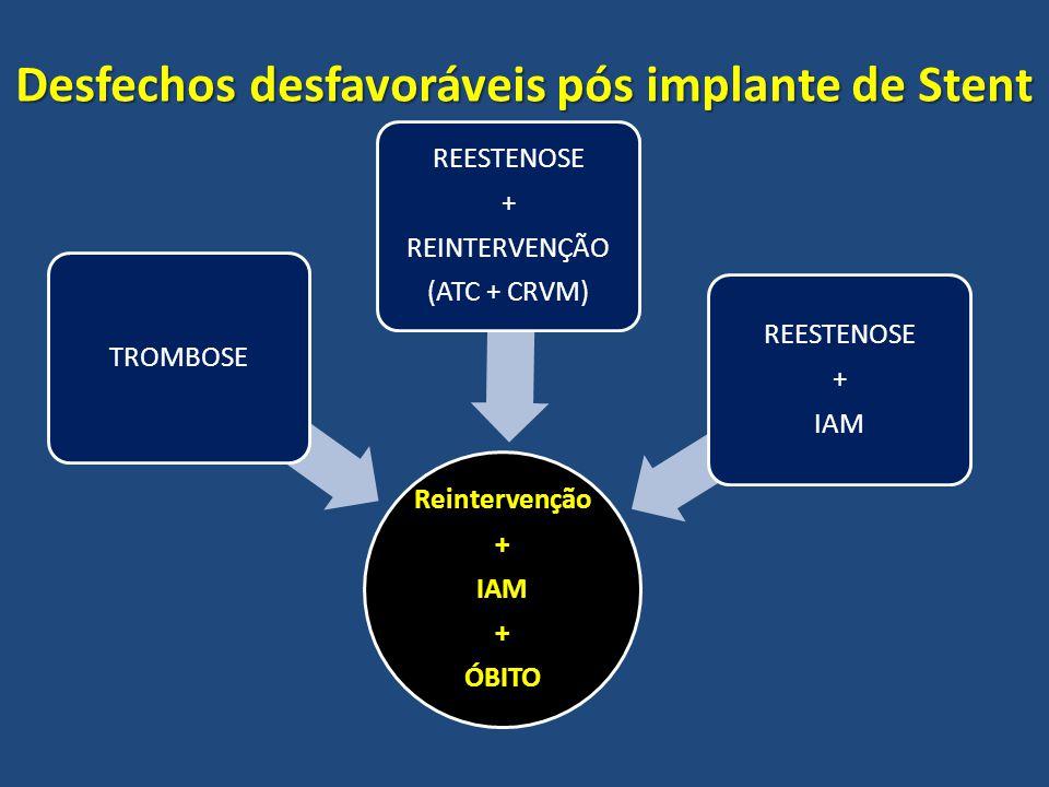 Desfechos desfavoráveis pós implante de Stent Reintervenção+IAM+ÓBITO TROMBOSE REESTENOSE + REINTERVENÇÃO (ATC + CRVM) REESTENOSE + IAM
