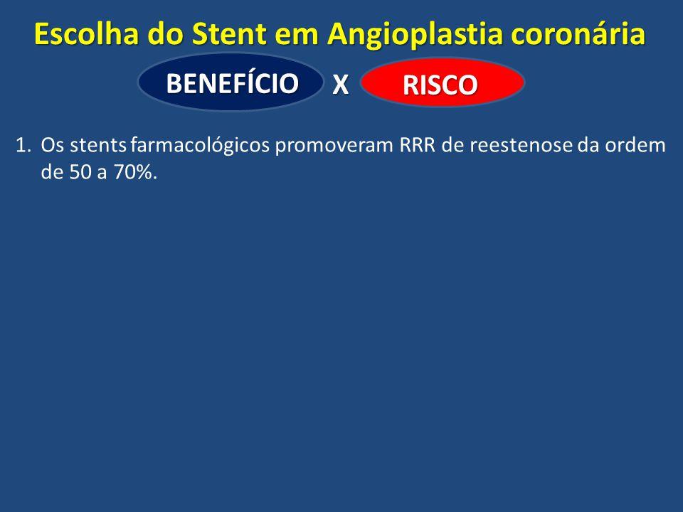 Escolha do Stent em Angioplastia coronária BENEFÍCIO RISCO X 1.Os stents farmacológicos promoveram RRR de reestenose da ordem de 50 a 70%.