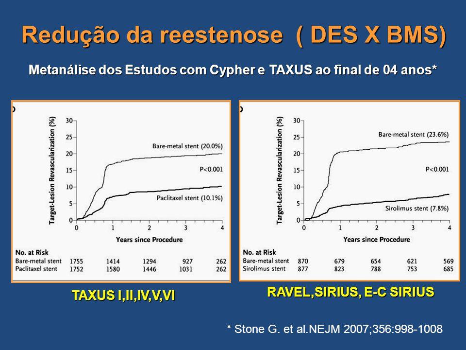 Redução da reestenose ( DES X BMS) Metanálise dos Estudos com Cypher e TAXUS ao final de 04 anos* TAXUS I,II,IV,V,VI RAVEL,SIRIUS, E-C SIRIUS * Stone