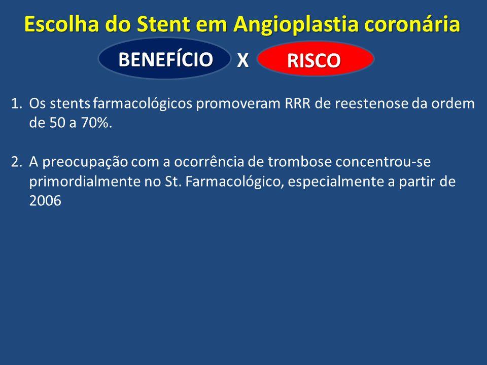 Escolha do Stent em Angioplastia coronária BENEFÍCIO RISCO X 1.Os stents farmacológicos promoveram RRR de reestenose da ordem de 50 a 70%. 2.A preocup