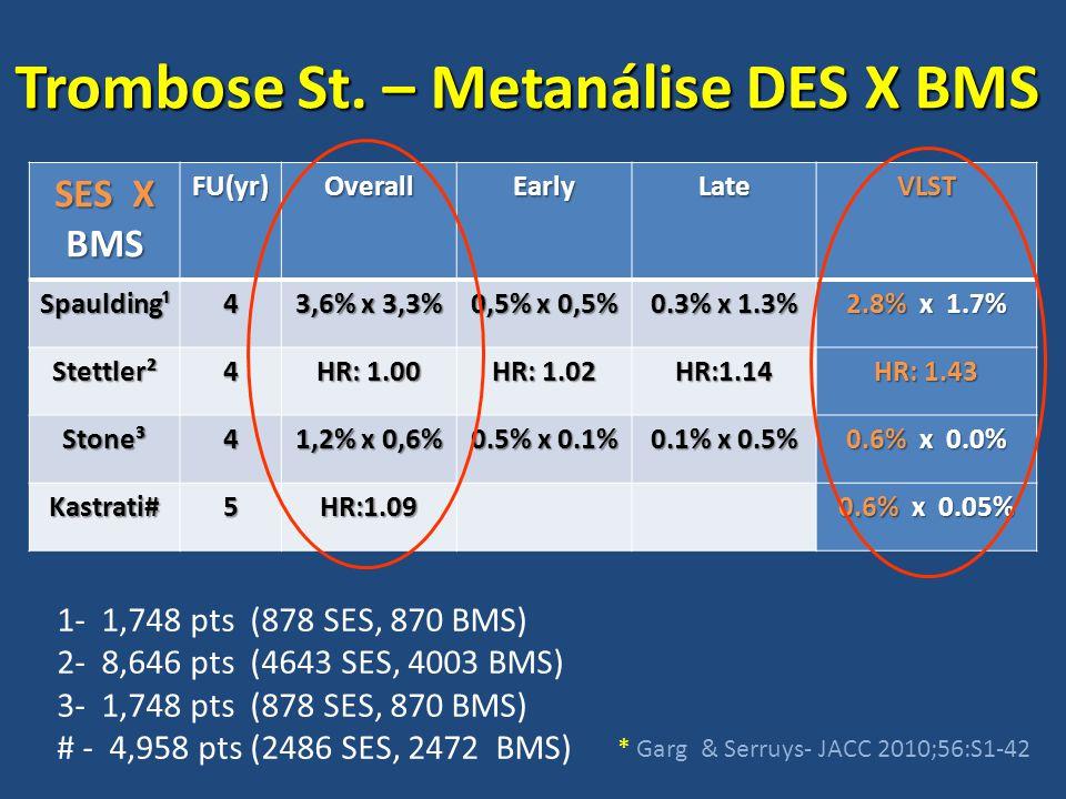 SES X BMS FU(yr)OverallEarlyLateVLST Spaulding¹4 3,6% x 3,3% 0,5% x 0,5% 0.3% x 1.3% 2.8% x 1.7% Stettler²4 HR: 1.00 HR: 1.02 HR:1.14 HR: 1.43 Stone³4