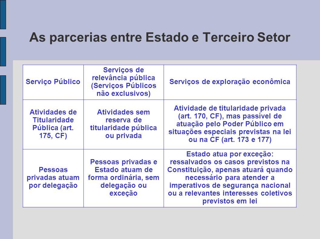 As parcerias entre Estado e Terceiro Setor Serviço Público Serviços de relevância pública (Serviços Públicos não exclusivos) Serviços de exploração ec