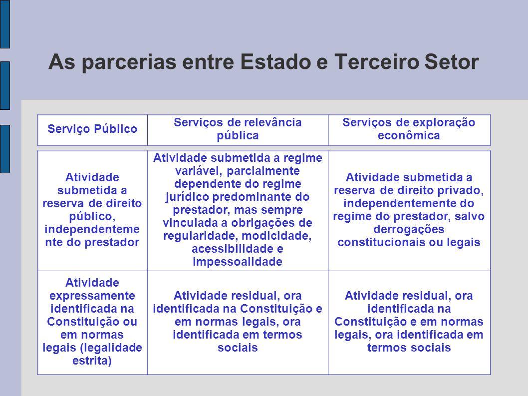 As parcerias entre Estado e Terceiro Setor Atividade submetida a reserva de direito público, independenteme nte do prestador Atividade submetida a reg