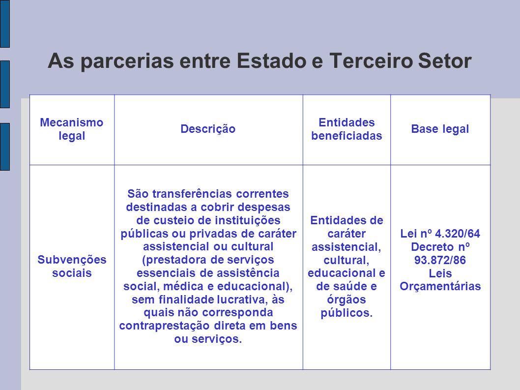 As parcerias entre Estado e Terceiro Setor Mecanismo legal Descrição Entidades beneficiadas Base legal Subvenções sociais São transferências correntes