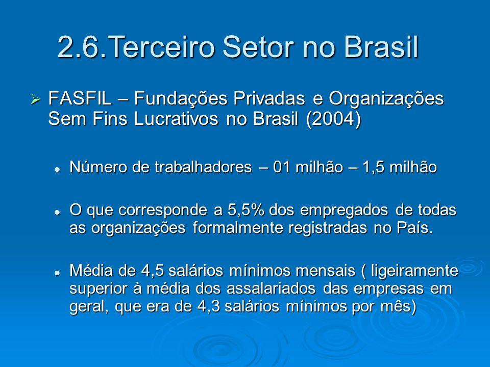  FASFIL – Fundações Privadas e Organizações Sem Fins Lucrativos no Brasil (2004) Número de trabalhadores – 01 milhão – 1,5 milhão Número de trabalhad