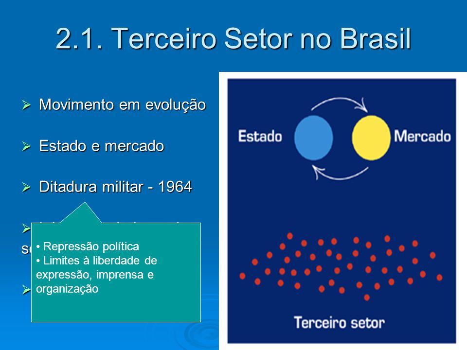2.1. Terceiro Setor no Brasil  Movimento em evolução  Estado e mercado  Ditadura militar - 1964  Iniciativas da base da sociedade  Fortalecimento