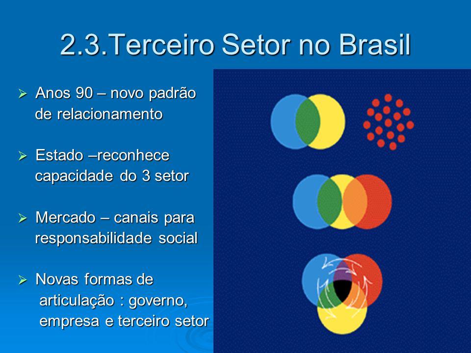 2.3.Terceiro Setor no Brasil  Anos 90 – novo padrão de relacionamento de relacionamento  Estado –reconhece capacidade do 3 setor capacidade do 3 set