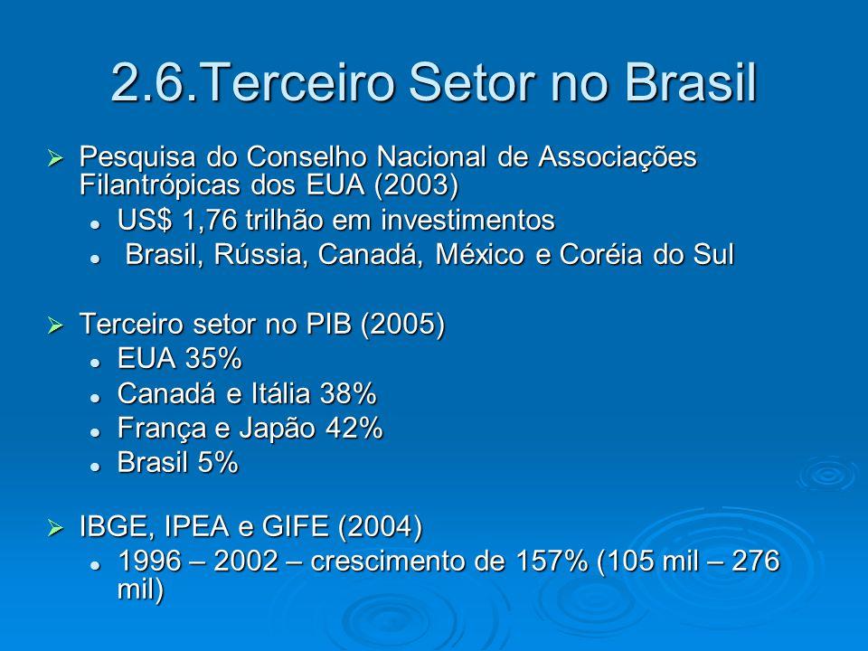 2.6.Terceiro Setor no Brasil  Pesquisa do Conselho Nacional de Associações Filantrópicas dos EUA (2003) US$ 1,76 trilhão em investimentos US$ 1,76 tr