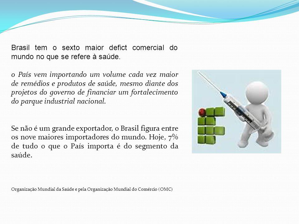 Brasil tem o sexto maior defict comercial do mundo no que se refere à saúde. o País vem importando um volume cada vez maior de remédios e produtos de