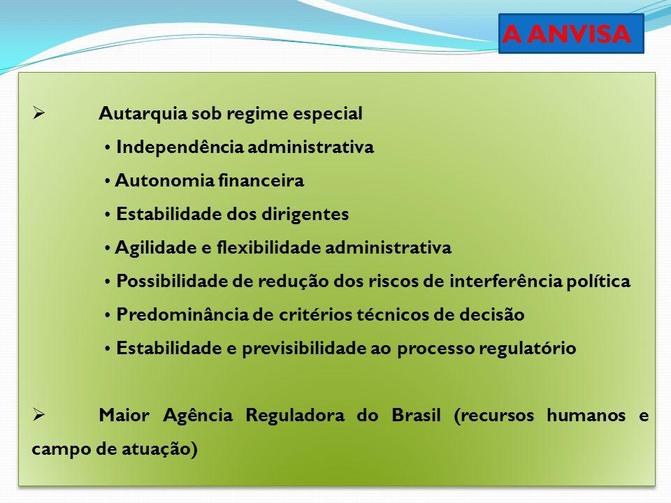 A ANVISA  Autarquia sob regime especial Independência administrativa Autonomia financeira Estabilidade dos dirigentes Agilidade e flexibilidade admin
