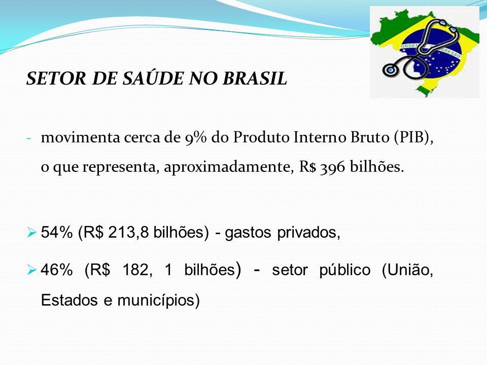 SETOR DE SAÚDE NO BRASIL - movimenta cerca de 9% do Produto Interno Bruto (PIB), o que representa, aproximadamente, R$ 396 bilhões.  54% (R$ 213,8 bi
