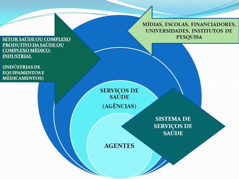 SERVIÇOS DE SAÚDE (AGÊNCIAS) AGENTES MÍDIAS, ESCOLAS, FINANCIADORES, UNIVERSIDADES, INSTITUTOS DE PESQUISA SETOR SAÚDE OU COMPLEXO PRODUTIVO DA SAÚDE