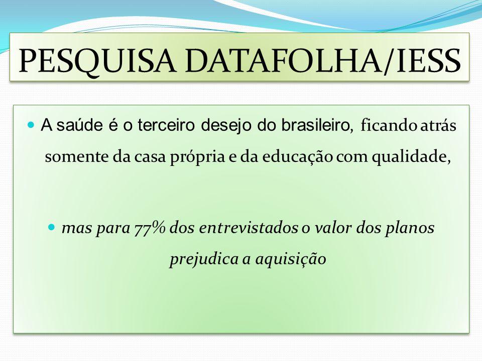 PESQUISA DATAFOLHA/IESS A saúde é o terceiro desejo do brasileiro, ficando atrás somente da casa própria e da educação com qualidade, mas para 77% dos