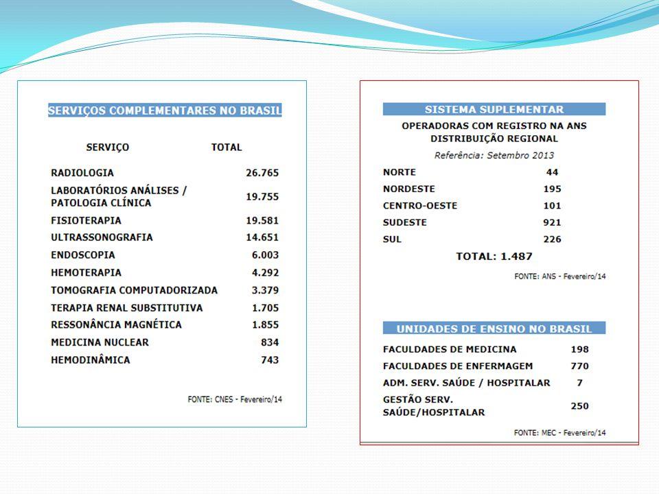 Avaliação do ambiente Liderando mudanças RH ativo e passivo Coerência Evolutivo do Índice de Sinistralidade do Setor da Saúde Suplementar, 2001 – 2013 (em %) Fonte: ANS - Agência Nacional de Saúde Suplementar – JUNHO, 2013