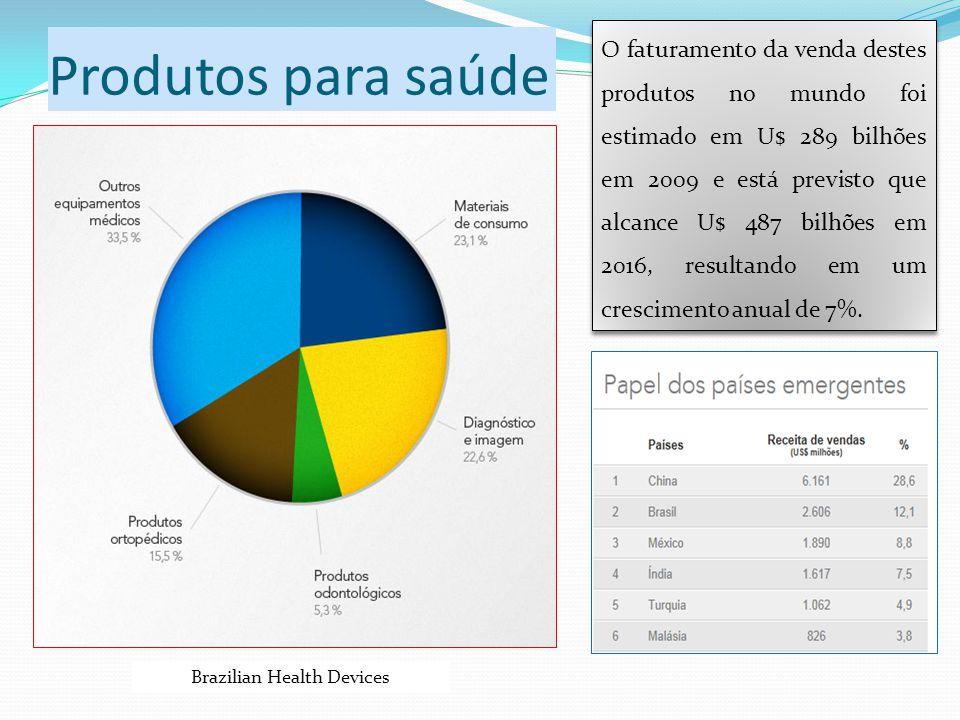 Produtos para saúde O faturamento da venda destes produtos no mundo foi estimado em U$ 289 bilhões em 2009 e está previsto que alcance U$ 487 bilhões
