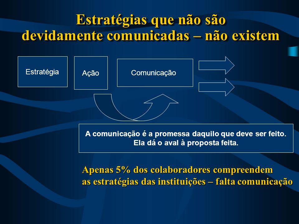 Estratégias que não são devidamente comunicadas – não existem Ação Comunicação A comunicação é a promessa daquilo que deve ser feito.