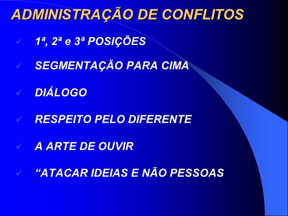 ADMINISTRAÇÃO DE CONFLITOS 1ª, 2ª e 3ª POSIÇÕES SEGMENTAÇÃO PARA CIMA DIÁLOGO RESPEITO PELO DIFERENTE A ARTE DE OUVIR ATACAR IDEIAS E NÃO PESSOAS