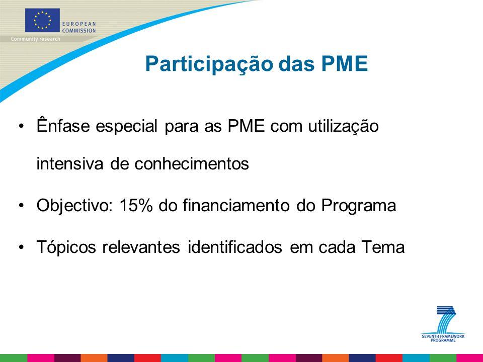 Participação das PME Ênfase especial para as PME com utilização intensiva de conhecimentos Objectivo: 15% do financiamento do Programa Tópicos relevantes identificados em cada Tema