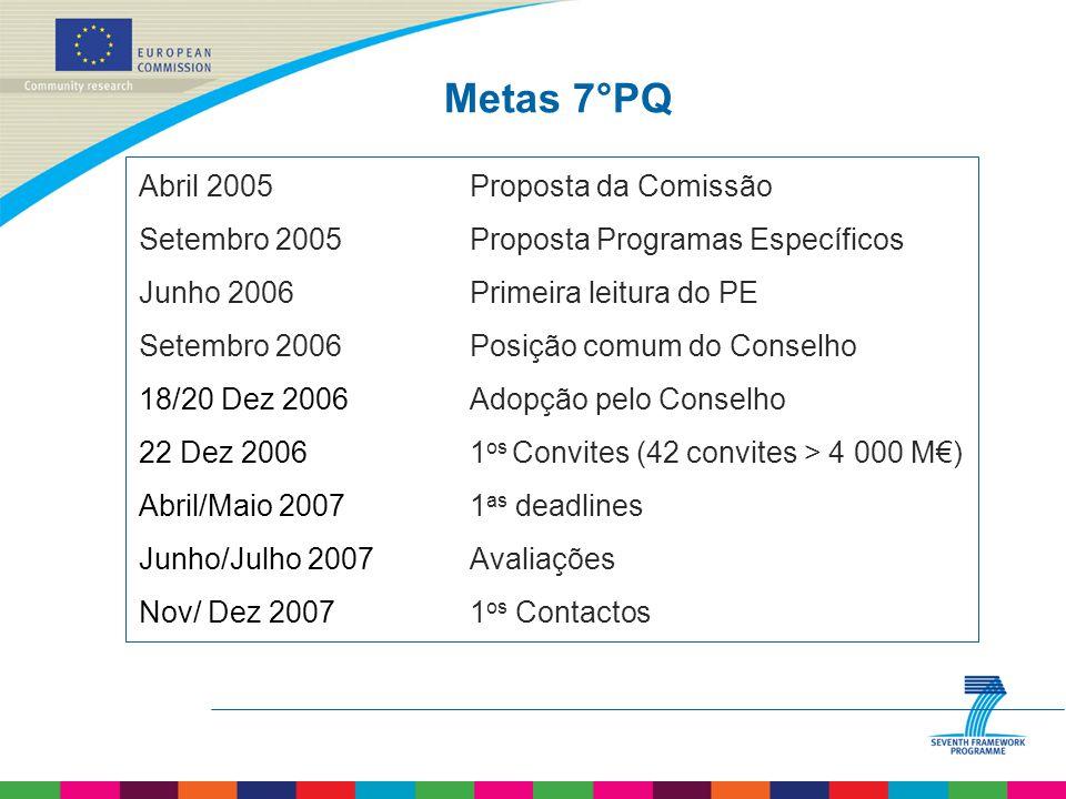 Metas 7°PQ Abril 2005 Setembro 2005 Junho 2006 Setembro 2006 18/20 Dez 2006 22 Dez 2006 Abril/Maio 2007 Junho/Julho 2007 Nov/ Dez 2007 Proposta da Comissão Proposta Programas Específicos Primeira leitura do PE Posição comum do Conselho Adopção pelo Conselho 1 os Convites (42 convites > 4 000 M€) 1 as deadlines Avaliações 1 os Contactos