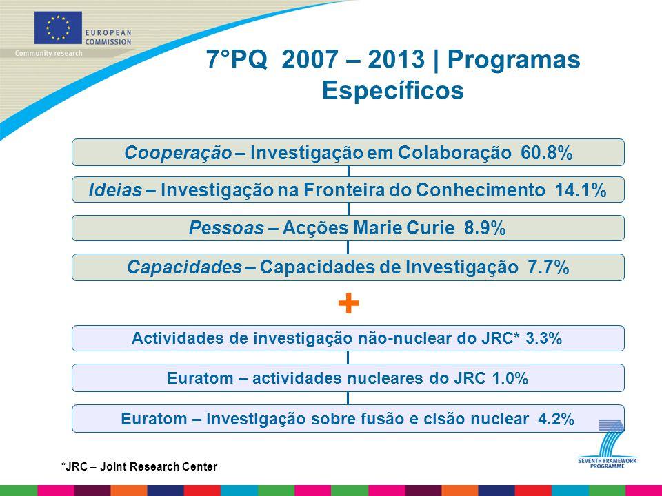 + 7°PQ 2007 – 2013 | Programas Específicos Ideias – Investigação na Fronteira do Conhecimento 14.1% Capacidades – Capacidades de Investigação 7.7% Pessoas – Acções Marie Curie 8.9% Cooperação – Investigação em Colaboração 60.8% Actividades de investigação não-nuclear do JRC* 3.3% Euratom – actividades nucleares do JRC 1.0% Euratom – investigação sobre fusão e cisão nuclear 4.2% *JRC – Joint Research Center