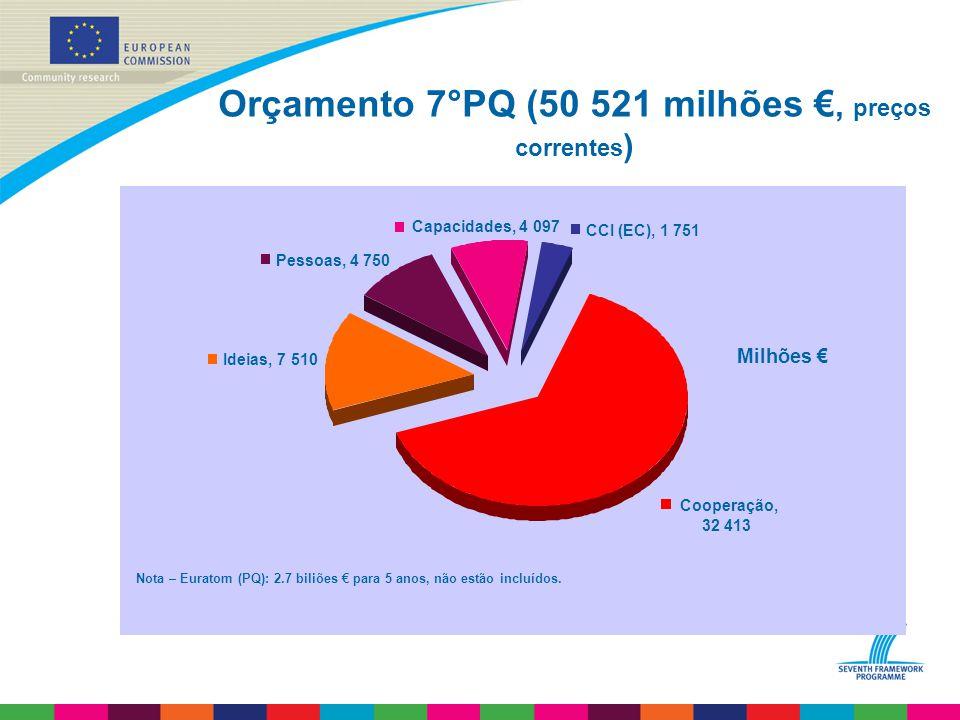 Orçamento 7°PQ (50 521 milhões €, preços correntes ) Milhões € Ideias, 7 510 Pessoas, 4 750 Capacidades, 4 097 CCI (EC), 1 751 Cooperação, 32 413 Nota – Euratom (PQ): 2.7 biliões € para 5 anos, não estão incluídos.