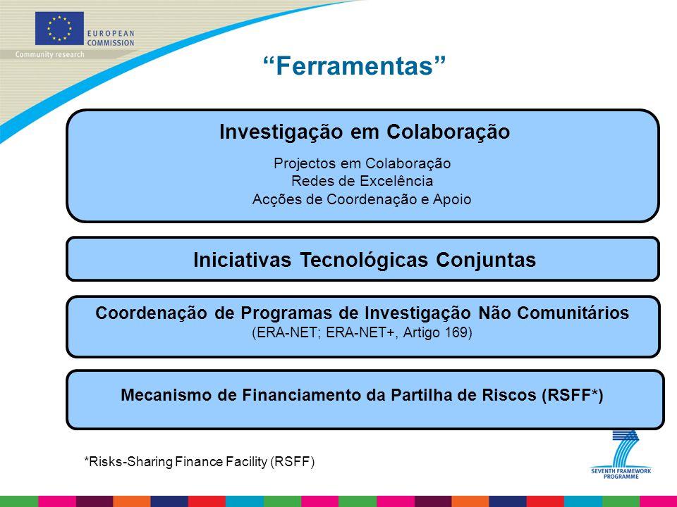 Ferramentas Projectos em Colaboração Redes de Excelência Acções de Coordenação e Apoio Investigação em Colaboração Iniciativas Tecnológicas Conjuntas Coordenação de Programas de Investigação Não Comunitários (ERA-NET; ERA-NET+, Artigo 169) Mecanismo de Financiamento da Partilha de Riscos (RSFF*) *Risks-Sharing Finance Facility (RSFF)