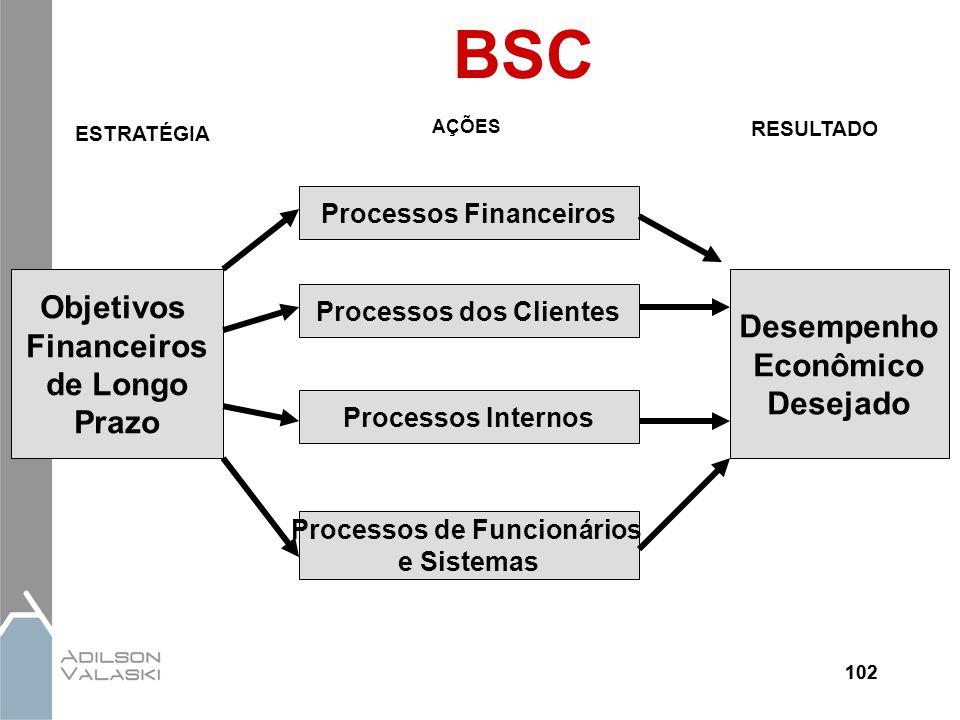 102 BSC Objetivos Financeiros de Longo Prazo Desempenho Econômico Desejado Processos Financeiros Processos dos Clientes Processos Internos Processos d