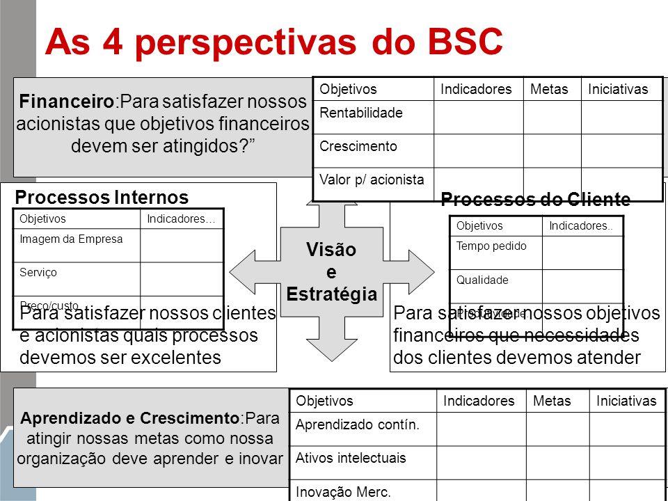 104 ObjetivosIndicadores… Imagem da Empresa Serviço Preço/custo As 4 perspectivas do BSC Visão e Estratégia Financeiro:Para satisfazer nossos acionist