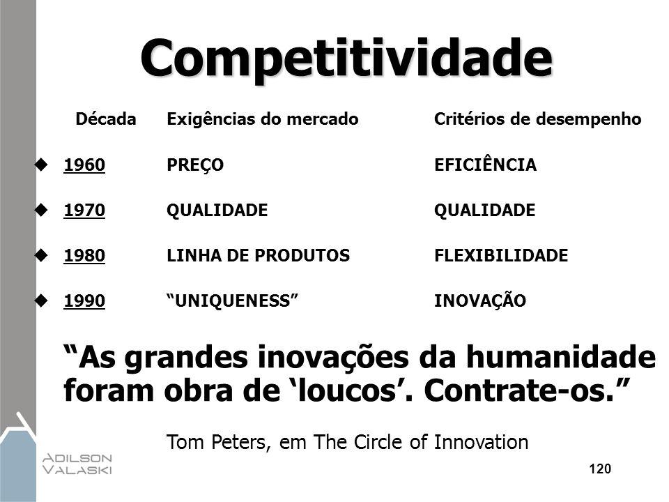 120Competitividade DécadaExigências do mercadoCritérios de desempenho  1960PREÇOEFICIÊNCIA  1970QUALIDADE QUALIDADE  1980LINHA DE PRODUTOSFLEXIBILI