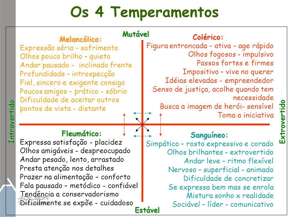 Os 4 Temperamentos Melancólico: Expressão séria – sofrimento Olhos pouco brilho – quieto Andar pausado – inclinado frente Profundidade – introspecção