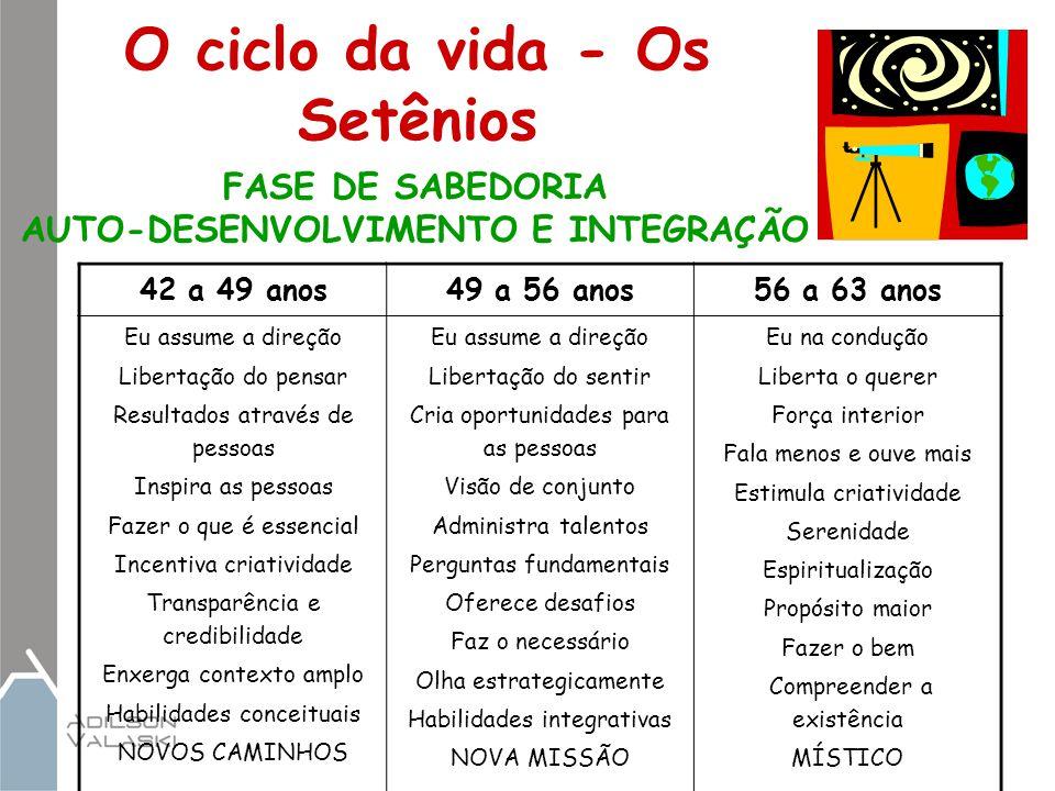 O ciclo da vida - Os Setênios 42 a 49 anos49 a 56 anos56 a 63 anos Eu assume a direção Libertação do pensar Resultados através de pessoas Inspira as p