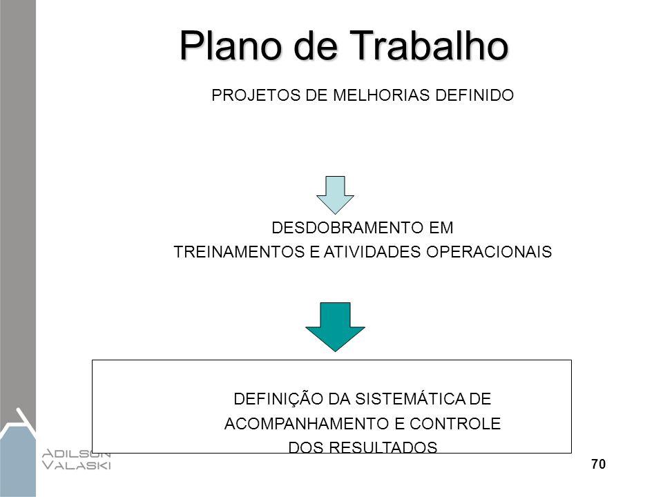 70 Plano de Trabalho PROJETOS DE MELHORIAS DEFINIDO DESDOBRAMENTO EM TREINAMENTOS E ATIVIDADES OPERACIONAIS DEFINIÇÃO DA SISTEMÁTICA DE ACOMPANHAMENTO