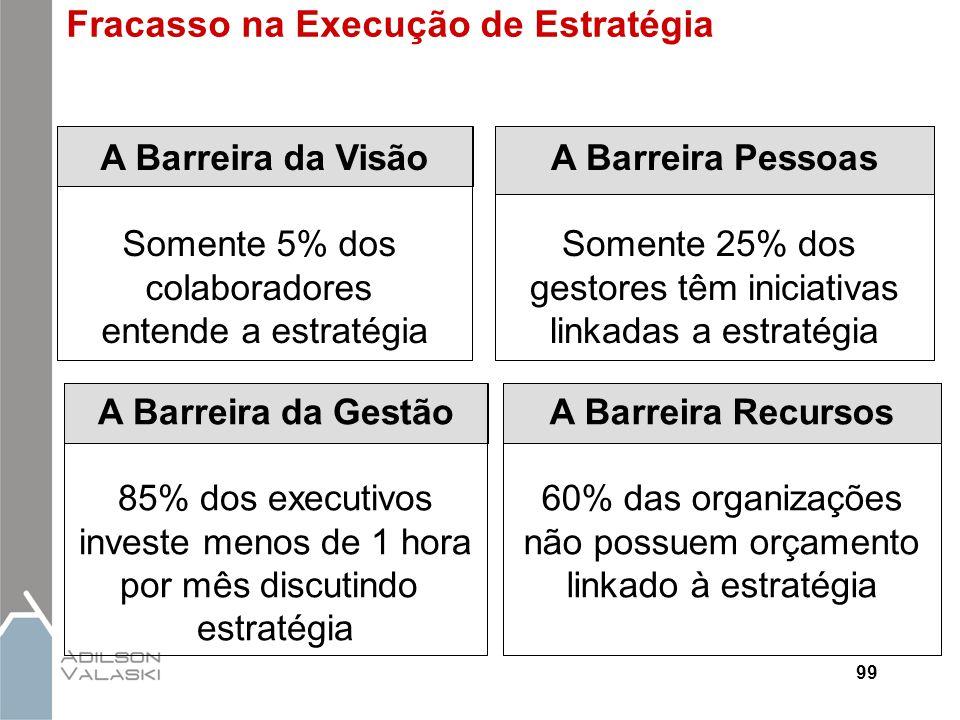 99 A Barreira da Gestão 85% dos executivos investe menos de 1 hora por mês discutindo estratégia Fracasso na Execução de Estratégia A Barreira da Visã