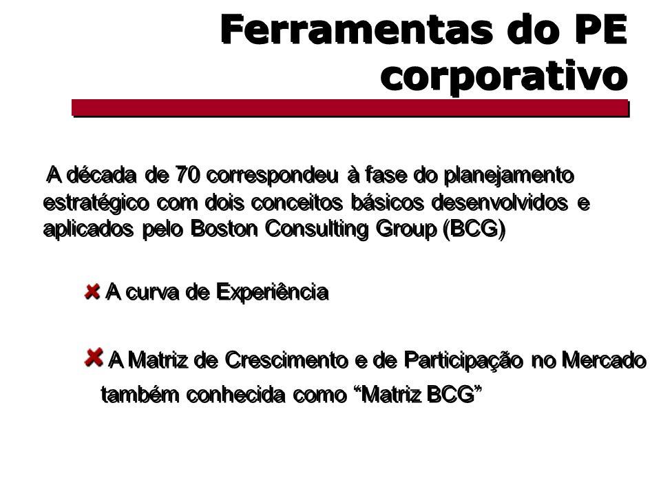 Ferramentas do PE corporativo A década de 70 correspondeu à fase do planejamento estratégico com dois conceitos básicos desenvolvidos e aplicados pelo Boston Consulting Group (BCG) A curva de Experiência A Matriz de Crescimento e de Participação no Mercado também conhecida como Matriz BCG A década de 70 correspondeu à fase do planejamento estratégico com dois conceitos básicos desenvolvidos e aplicados pelo Boston Consulting Group (BCG) A curva de Experiência A Matriz de Crescimento e de Participação no Mercado também conhecida como Matriz BCG