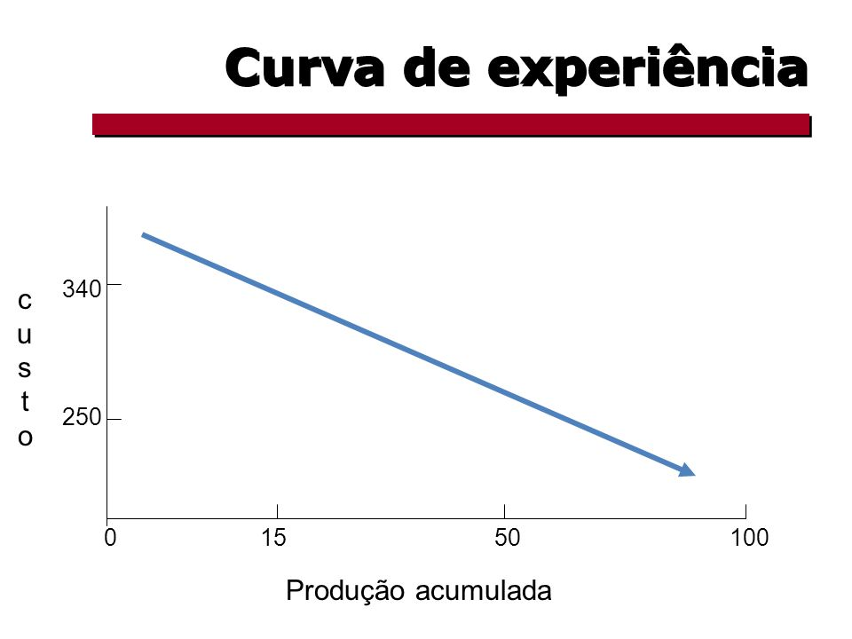 Curva de experiência 250 340 1550 custocusto 0 Produção acumulada 100