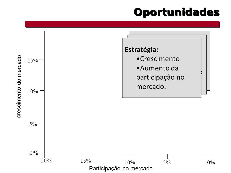 Oportunidades Características: Requer investimentos Requer muita reflexão Requer concentração Estratégia: Crescimento Aumento da participação no mercado.