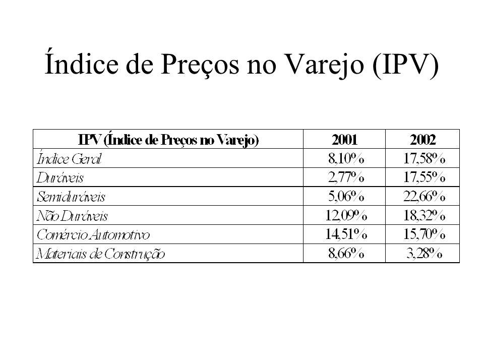 Índice de Preços no Varejo (IPV)