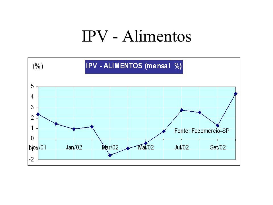 IPV - Alimentos