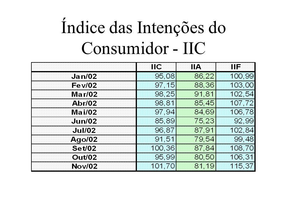Índice das Intenções do Consumidor - IIC