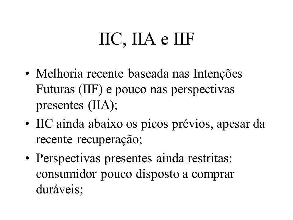 IIC, IIA e IIF Melhoria recente baseada nas Intenções Futuras (IIF) e pouco nas perspectivas presentes (IIA); IIC ainda abaixo os picos prévios, apesar da recente recuperação; Perspectivas presentes ainda restritas: consumidor pouco disposto a comprar duráveis;