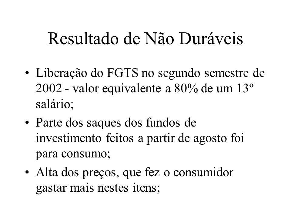 Resultado de Não Duráveis Liberação do FGTS no segundo semestre de 2002 - valor equivalente a 80% de um 13º salário; Parte dos saques dos fundos de investimento feitos a partir de agosto foi para consumo; Alta dos preços, que fez o consumidor gastar mais nestes itens;